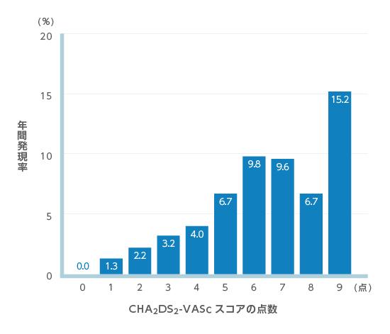 「chads2-VAScスコア脳梗塞発症率 画像」の画像検索結果