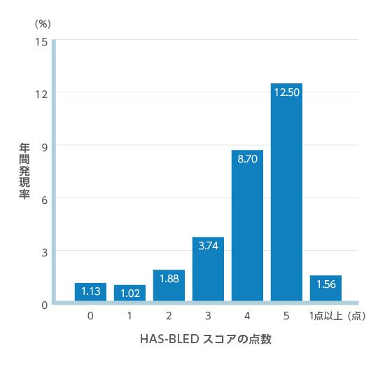 HAS-BLEDスコアの点数の年間発現率グラフ